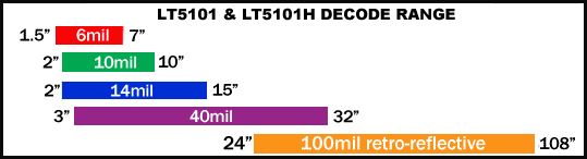 Laser Decode Range