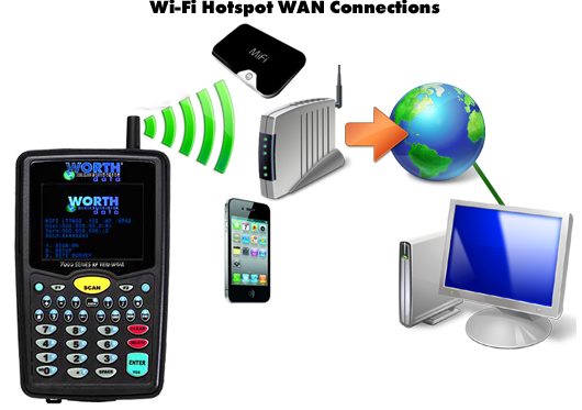 WAN Hotspot Connection